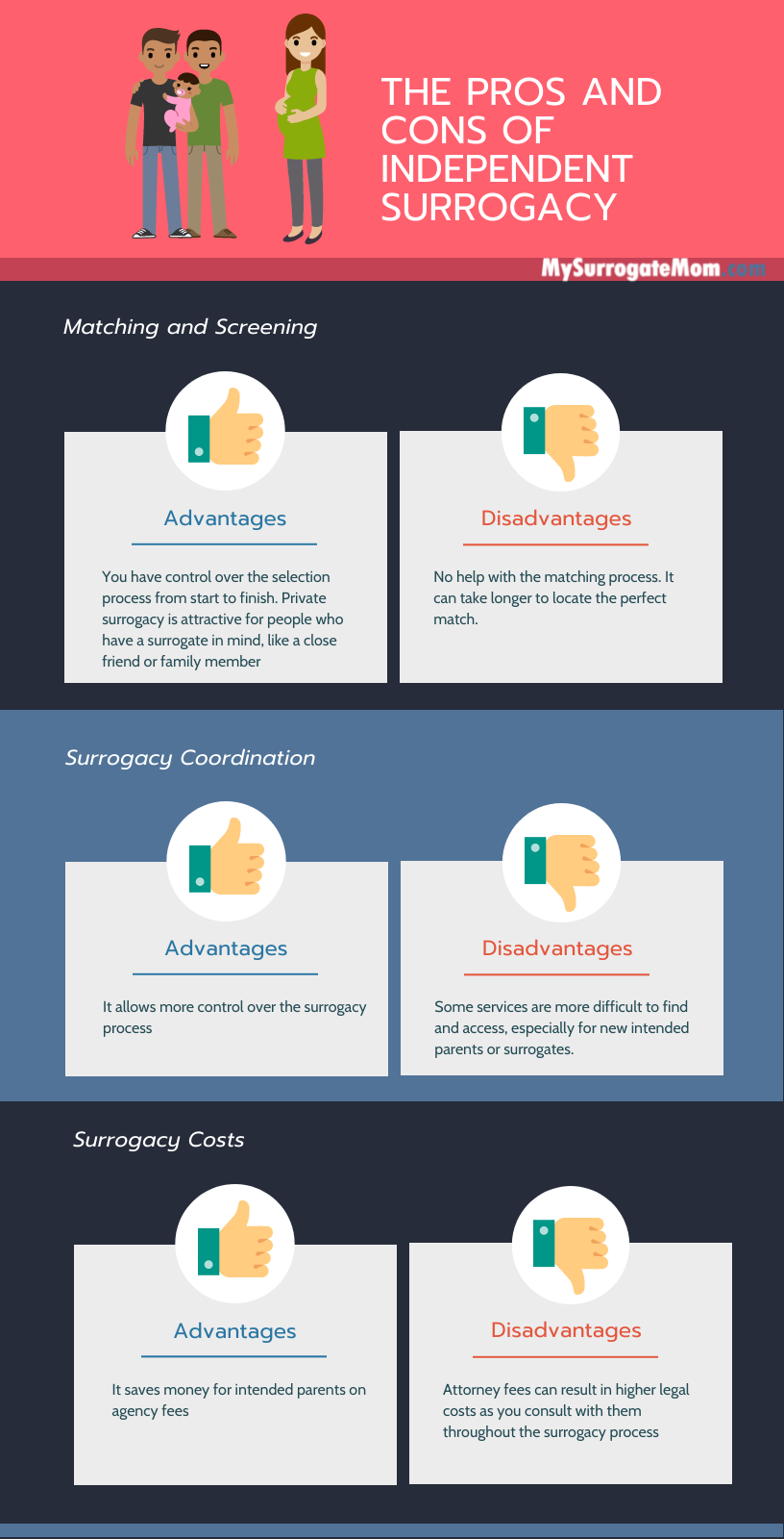 Independent Surrogacy Pros And Cons