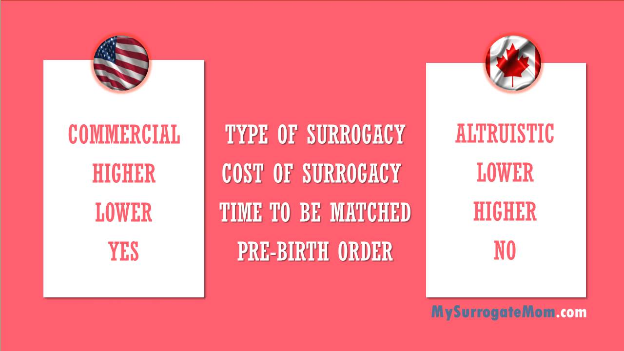 surrogacy in canada vs surrogacy in usa