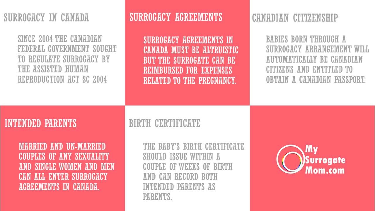 surrogacy-in-canada