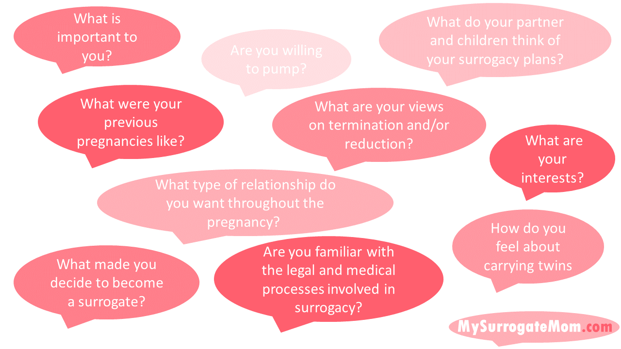 Questions to ask an independent surrogate