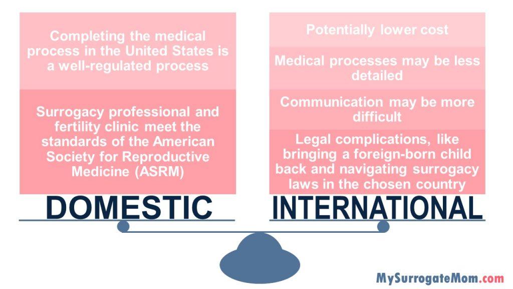 Domestic vs International Surrogacy
