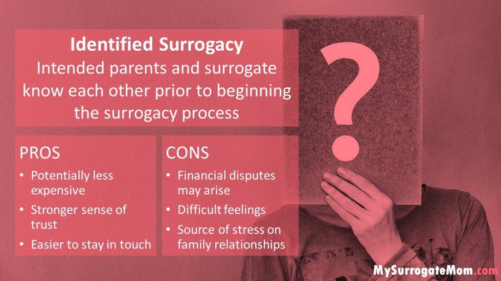 Identified Surrogacy