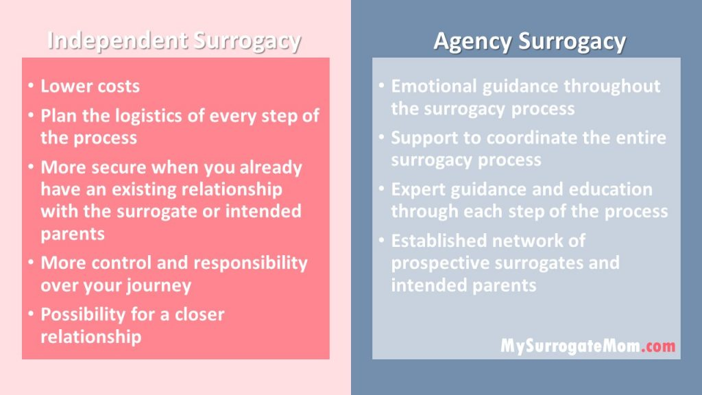 Independent vs Agency Surrogacy