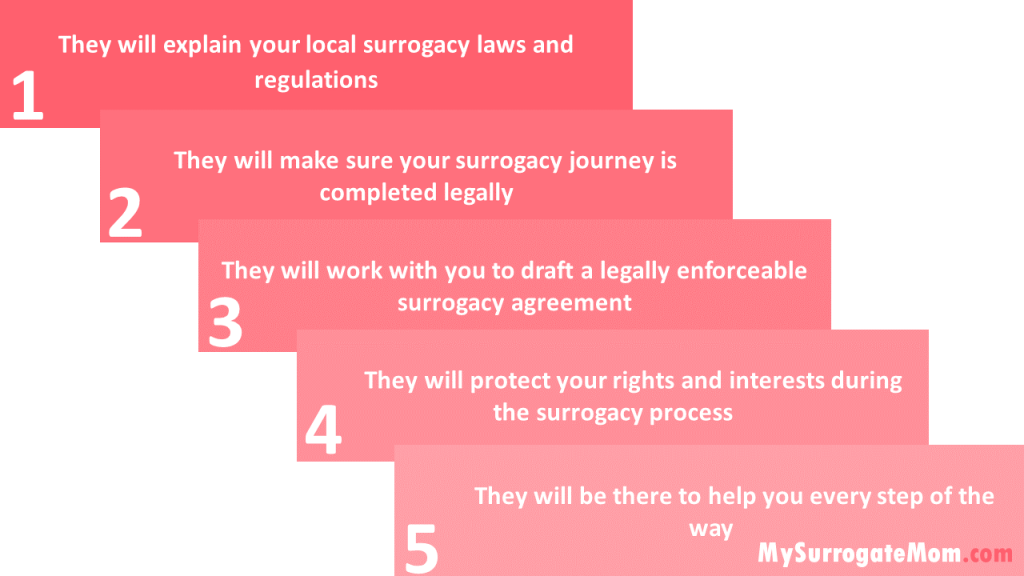 5 reasons why you need a surrogacy attorney
