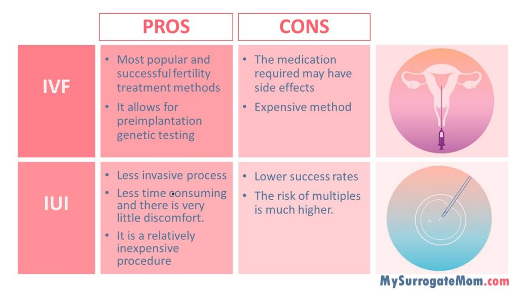pros and cons of IVF and IUI