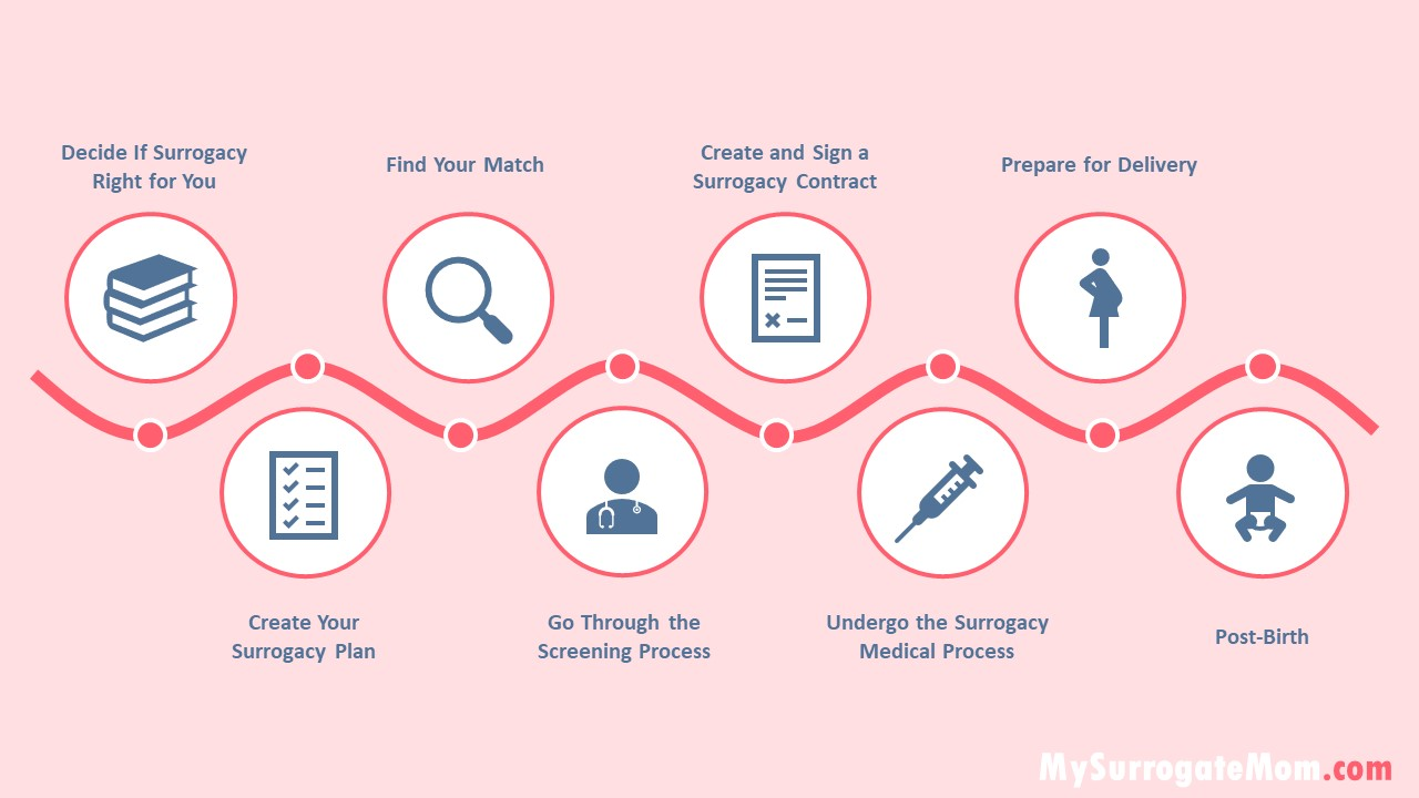 steps to the surrogacy