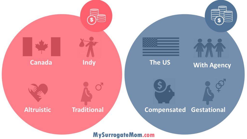 US vs Canada Surrogacy