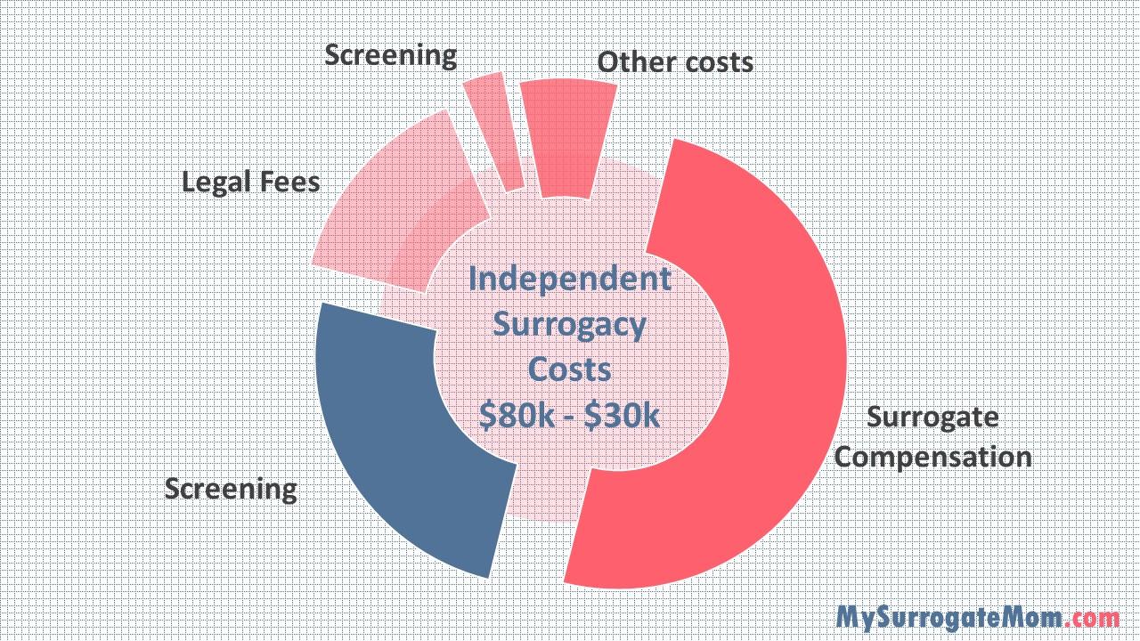 cost breakdown surrogacy