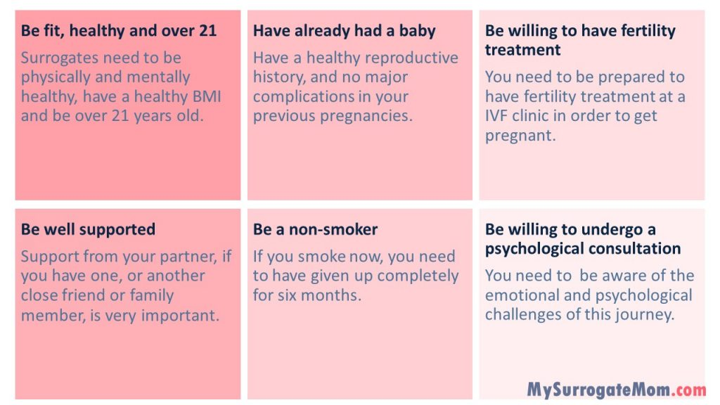 surrogate mother requirements