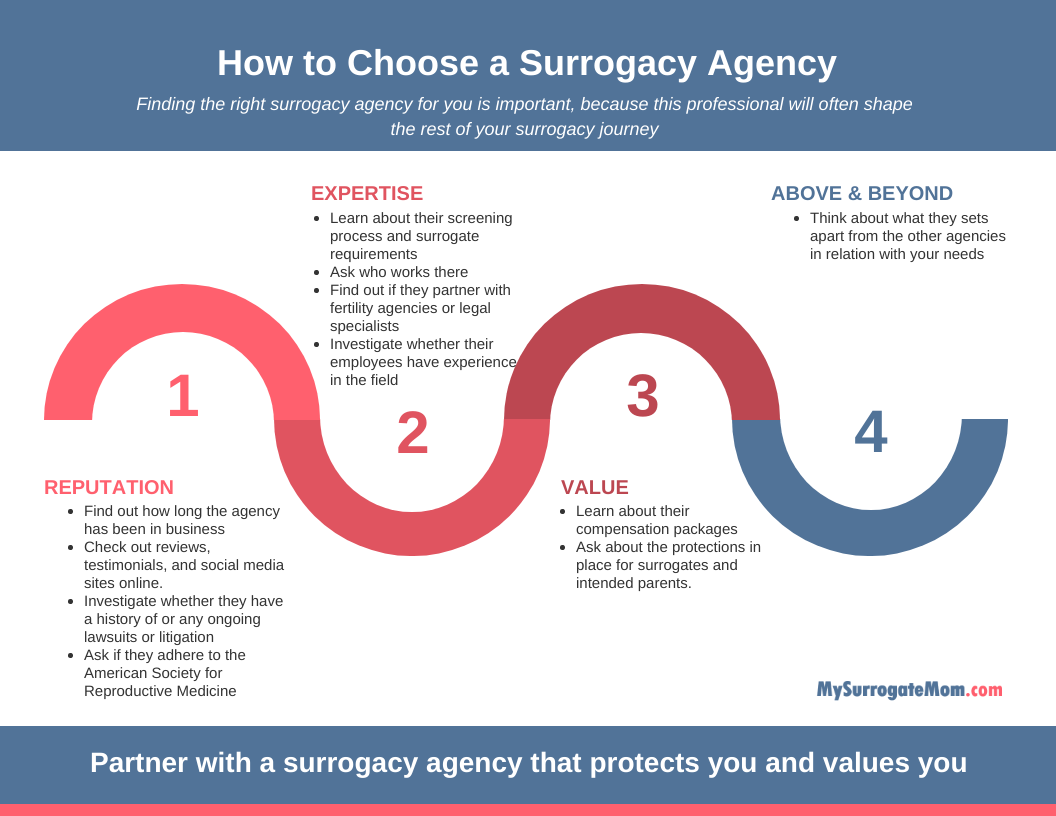 how to find the best surrogacy agency